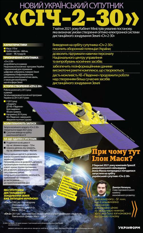 Спутник «Сич-2-30» будет готов к запуску в декабре - председатель Госкосмоса